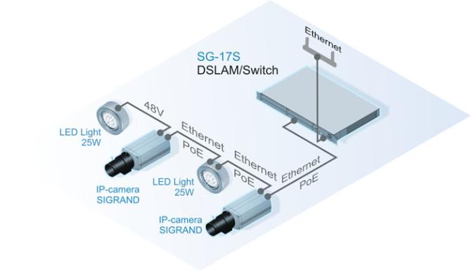 LED-прожекторов Sigrand в